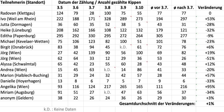 Tabelle Sammel- und Zählergebnisse